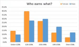 uk arts wages