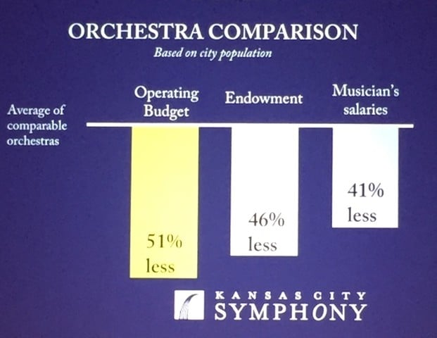 Orchestra raises $52 million to boost player wages