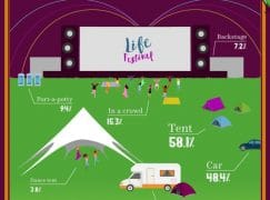 One in 3 has sex at music festivals